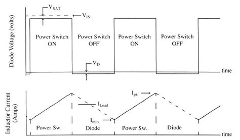 rms current through an inductor buck converter inductor rms current 28 images buck converter developer help power