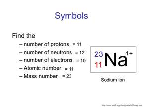 How To Determine Number Of Protons Subatomic Particles Atomic Number And Atomic Mass Ppt