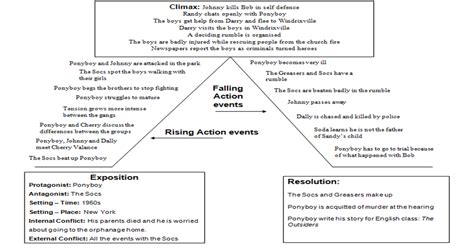 themes in short story the fly outsiders 2014 plot diagram
