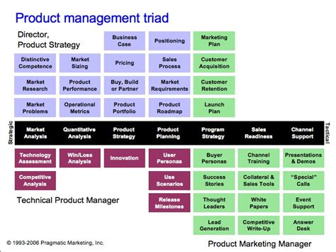 chp 3 the business of product management motown product management