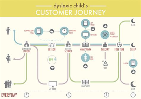 layout work traduction customer journey map on behance