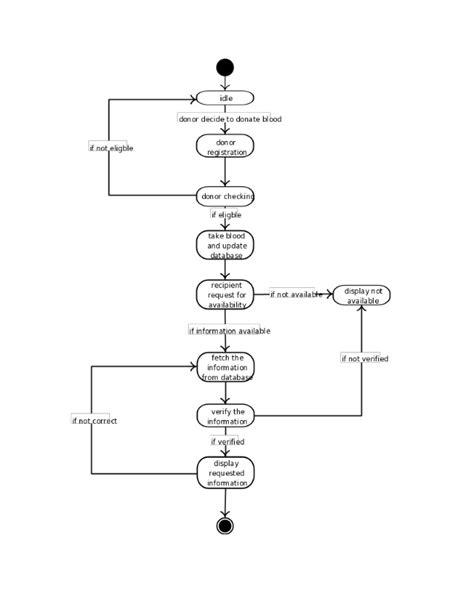 state diagram for banking system blood bank system design