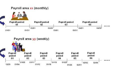 sap tutorial guru99 what is payroll area and payroll period