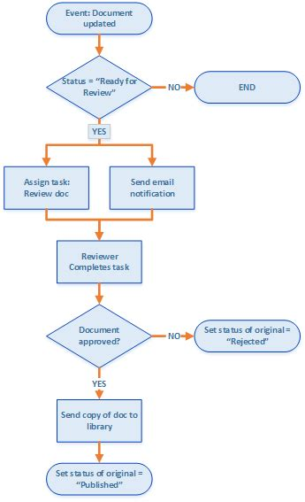 document approval workflow create a sharepoint workflow app using visual studio 2012
