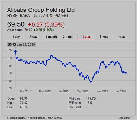 alibaba nyse domain mondo domainmondo com alibaba group baba q4