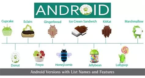 list of android versions what are all the list of an android version