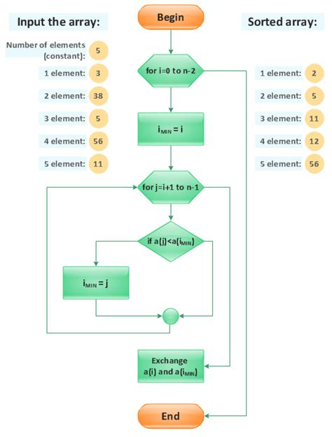 flowchart sort flowchart selection sort create a flowchart