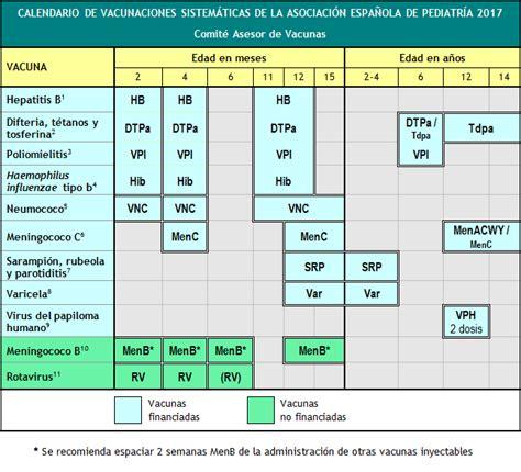 Calendario Vacunas Madrid Calendario De Vacunaciones Aep 2017 Versi 243 N Resumida Para