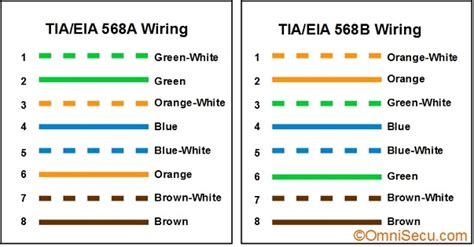 568a color code eia 568b wiring standards 568a 568b mifinder co