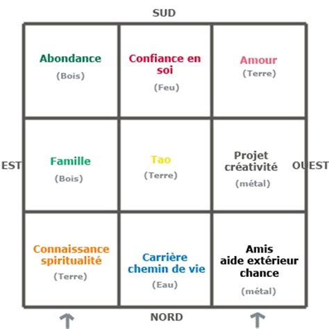 Feng Shui Zone Richesse by Miss Feng Shui Comment R 233 Aliser Bagua