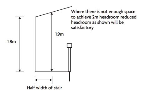 minimum ceiling height for bedroom what is the average and minimum ceiling height in a house