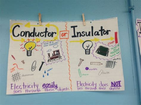 list 6 electrical conductors conductors and insulators anchor charts 5th grade science conductors anchor