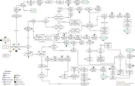 complex flowchart exles complex flowchart exles create a flowchart