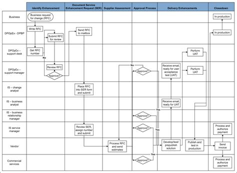 process map templates reduce a change request process cycle time by 50 percent
