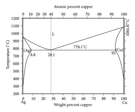 ag cu phase diagram the effects of adding elements of zinc and magnesium on ag