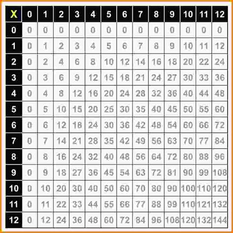 multiplication tables pdf boxfirepress