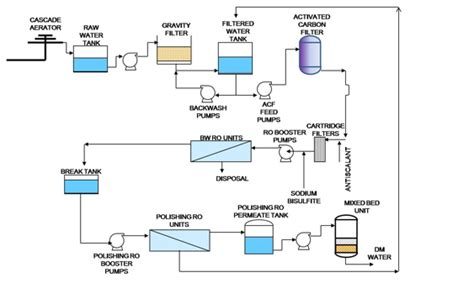 layout process pdf reverse osmosis system to reclaim wastewater aquatech