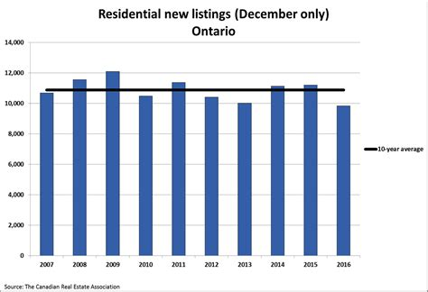 Records House Sales Record House Sales 28 Images Chattanooga Home Sales Rise To Record High In 2016