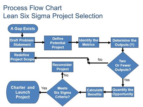 six sigma flow chart template the dmaic lean six sigma project and team tools approach