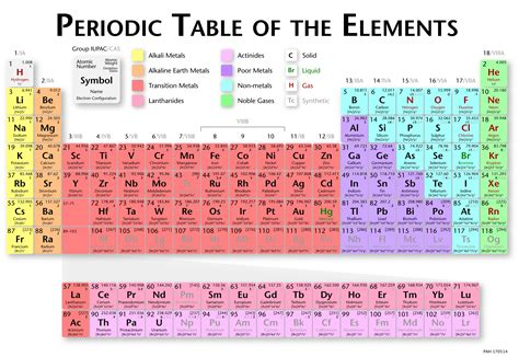 printable periodic table oxidation numbers periodic table with oxidation numbers www pixshark com