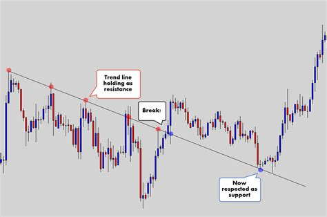 everything a trader needs to about trend line trading