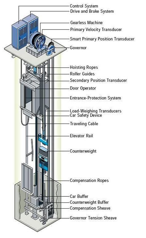 elevator diagram image gallery elevator diagram