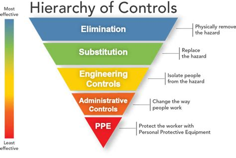 hse engineering graphics design cdc engineering noise control niosh workplace safety