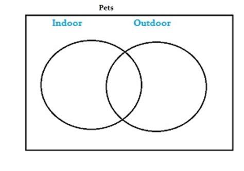 drawing a venn diagram draw a venn diagram in statistics easy steps