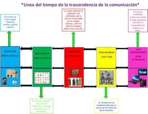 linea temporal de la edad moderna de la prehistoria a la edad moderna ppt l 237 nea tiempo