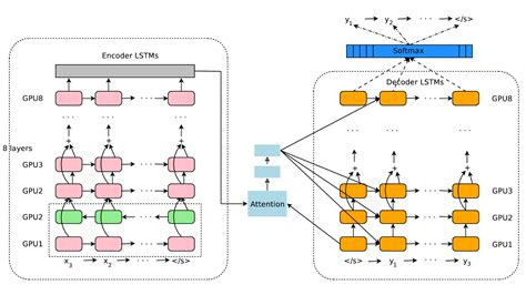 machine learning diagram learning architecture diagrams fastml