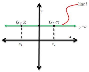slope not defined undefined slope definition