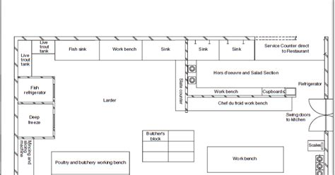 xorg no layout section food production larder layout and larder control