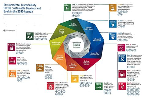 Land Use And Sustainable Development Outline by The 2030 Agenda For Sustainable Development And Sdgs Environment European Commission