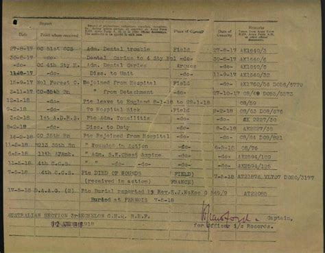 World War 1 Deaths Records Casualties Of The 9th Infantry Brigade Page 3 The