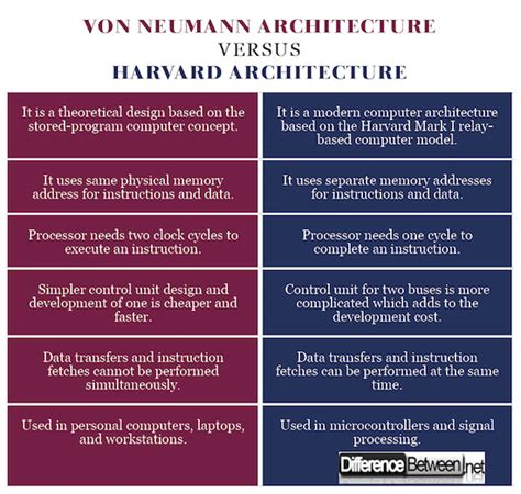 What Makes Harvard 2 2 Different From Regular Harvard Mba by Difference Between Neumann And Harvard Architecture