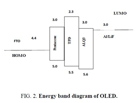 cathode layer organic light emitting diode fabrication and characterization of organic light emitting diode using fto pentacene as bilayer