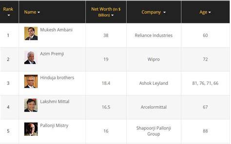 forbes india rich list 2017 mukesh ambani to gautam adani here are india s top 10 richest