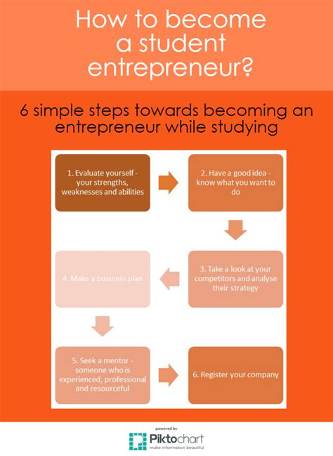 7 Ways To Become Popular In A New School by Student Entrepreneurship A New Trend In Teaching