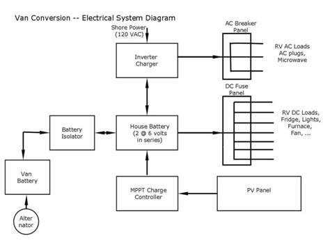rv wiring diagram rv diagram rv wiring system rv