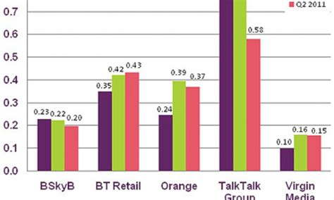3uk mobile talktalk and 3uk top ofcom list of the most complained