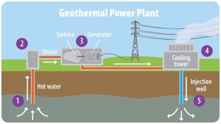 thames barrier pros and cons what is geothermal energy definition and uses