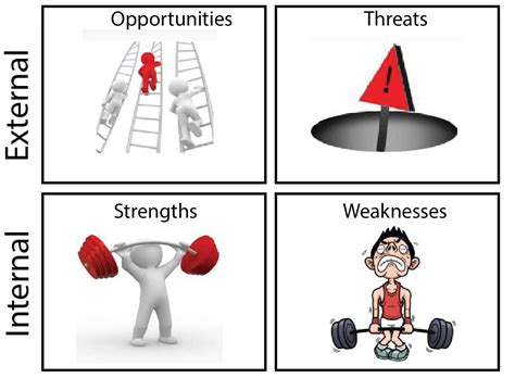 The swot analysis is an extremely useful tool to assess a company s