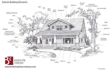 craftsman style house floor plans craftsman style house plans anatomy and exterior elements bungalow company