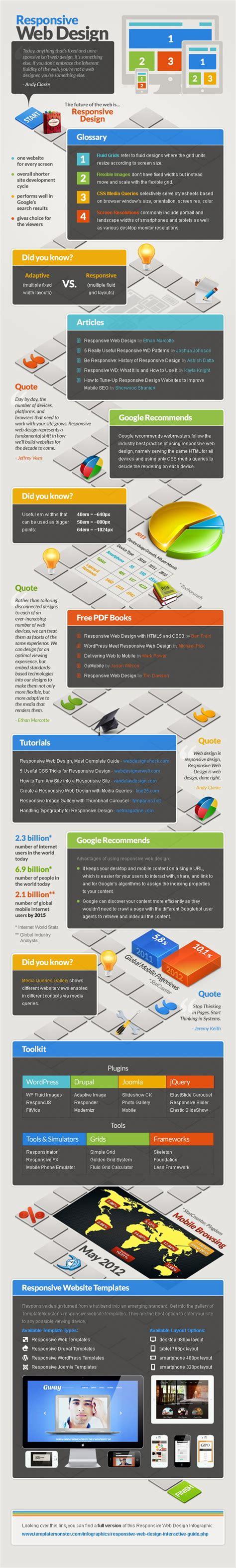 responsive layout infographics 191 tu website es responsive design samueldiosdado com