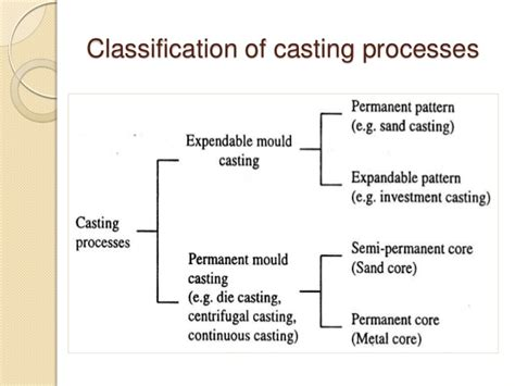 classification of pattern in casting metal casting processes including pattern making and mold