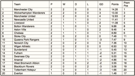 epl table chat alternative premier league gameweek 2 world soccer talk