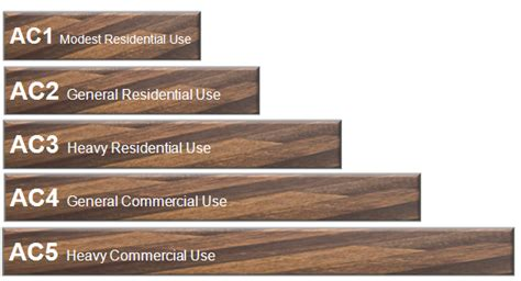 what is laminate flooring what is an ac rating for laminate flooring