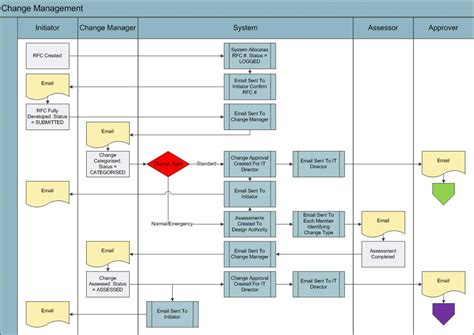 visio business process business process diagram exles visio gallery how to