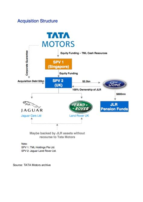 Mba Marketing In Tata Motors by Project Report On Tata Motors Transformation From A