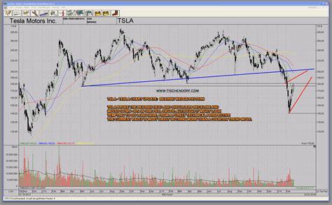 Tesla Chart Analysis Tsla Tesla Motors Chart Update Counter Trend Rally